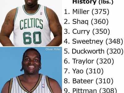 nba体重最重球员 NBA史上最重球员排名