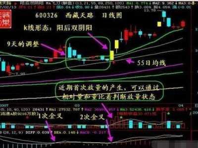 均线多头选股公式 成功率非常高的3个选股公式
