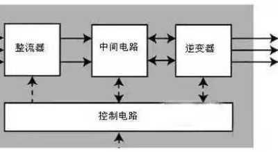 电动机变频启动原理 变频器工作原理及接线图详解
