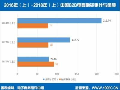 B2B数据整合 一图看清2018上半年B2B电商融资数据