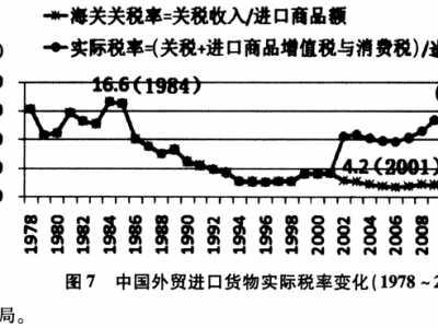 中国对外贸易政策 中国对外贸易40年