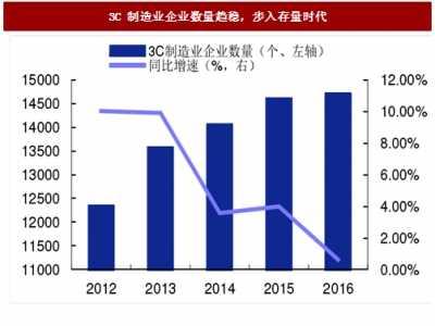 中国制造业数量 2017年我国3C制造行业企业数量与收入增速分析