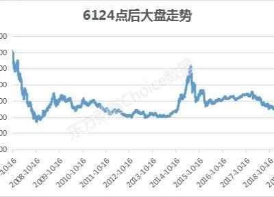 6124 不过翻倍的股票只有270家